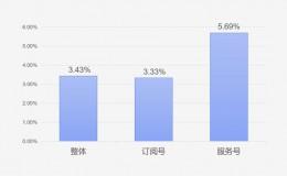 公众号阅读已降到3%,未来在移动、视频,社交!