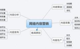 网络内容营销五大流程,让你流水线打造内容!