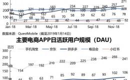拼多多超过京东已成为第二大电商平台