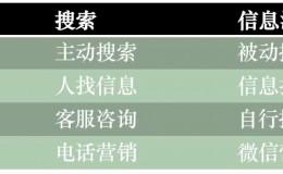 杨涛:信息流投放新项目的突破